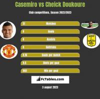 Casemiro vs Cheick Doukoure h2h player stats