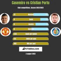 Casemiro vs Cristian Portu h2h player stats