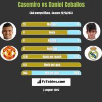 Casemiro vs Daniel Ceballos h2h player stats