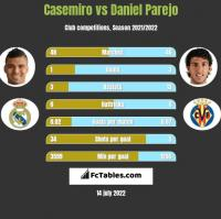 Casemiro vs Daniel Parejo h2h player stats
