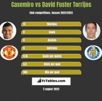 Casemiro vs David Fuster Torrijos h2h player stats