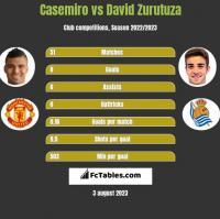 Casemiro vs David Zurutuza h2h player stats