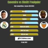 Casemiro vs Dimitri Foulquier h2h player stats