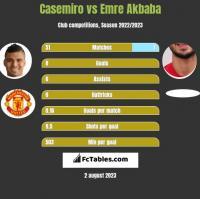 Casemiro vs Emre Akbaba h2h player stats