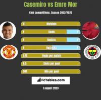 Casemiro vs Emre Mor h2h player stats
