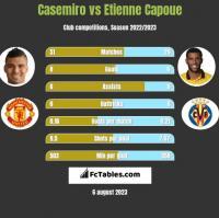Casemiro vs Etienne Capoue h2h player stats
