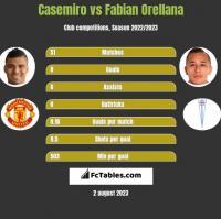 Casemiro vs Fabian Orellana h2h player stats