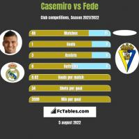 Casemiro vs Fede h2h player stats