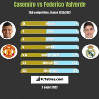 Casemiro vs Federico Valverde h2h player stats