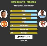 Casemiro vs Fernando h2h player stats