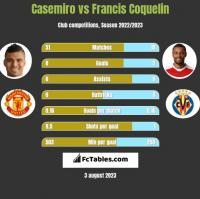 Casemiro vs Francis Coquelin h2h player stats
