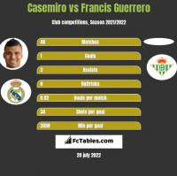 Casemiro vs Francis Guerrero h2h player stats