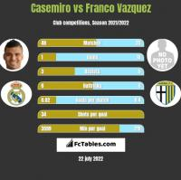Casemiro vs Franco Vazquez h2h player stats