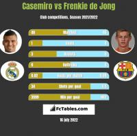 Casemiro vs Frenkie de Jong h2h player stats
