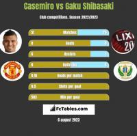 Casemiro vs Gaku Shibasaki h2h player stats