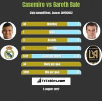 Casemiro vs Gareth Bale h2h player stats