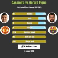 Casemiro vs Gerard Pique h2h player stats