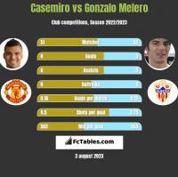 Casemiro vs Gonzalo Melero h2h player stats