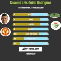 Casemiro vs Guido Rodriguez h2h player stats