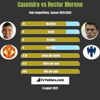 Casemiro vs Hector Moreno h2h player stats
