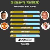 Casemiro vs Ivan Rakitic h2h player stats