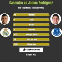 Casemiro vs James Rodriguez h2h player stats