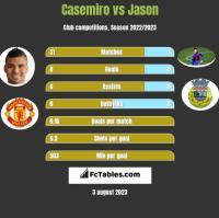 Casemiro vs Jason h2h player stats