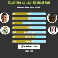 Casemiro vs Jean Michael Seri h2h player stats
