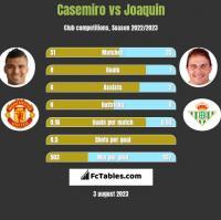 Casemiro vs Joaquin h2h player stats