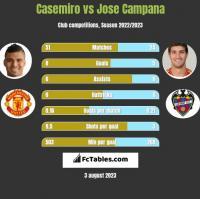 Casemiro vs Jose Campana h2h player stats