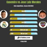 Casemiro vs Jose Luis Morales h2h player stats