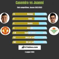 Casemiro vs Juanmi h2h player stats