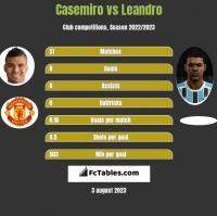Casemiro vs Leandro h2h player stats