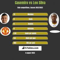 Casemiro vs Leo Silva h2h player stats