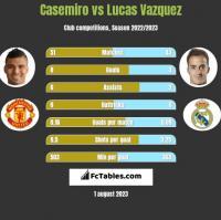 Casemiro vs Lucas Vazquez h2h player stats