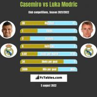 Casemiro vs Luka Modric h2h player stats