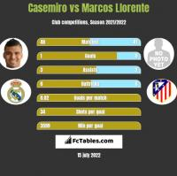 Casemiro vs Marcos Llorente h2h player stats