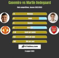 Casemiro vs Martin Oedegaard h2h player stats