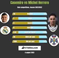 Casemiro vs Michel Herrero h2h player stats