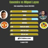 Casemiro vs Miguel Layun h2h player stats