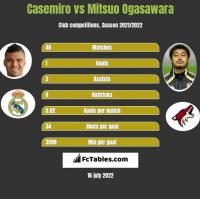 Casemiro vs Mitsuo Ogasawara h2h player stats