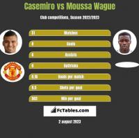 Casemiro vs Moussa Wague h2h player stats