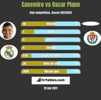 Casemiro vs Oscar Plano h2h player stats