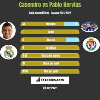 Casemiro vs Pablo Hervias h2h player stats
