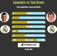 Casemiro vs Toni Kroos h2h player stats
