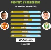 Casemiro vs Daniel Raba h2h player stats