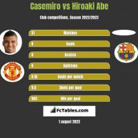 Casemiro vs Hiroaki Abe h2h player stats