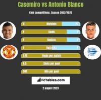 Casemiro vs Antonio Blanco h2h player stats