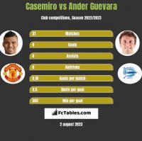 Casemiro vs Ander Guevara h2h player stats