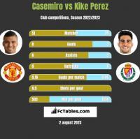 Casemiro vs Kike Perez h2h player stats